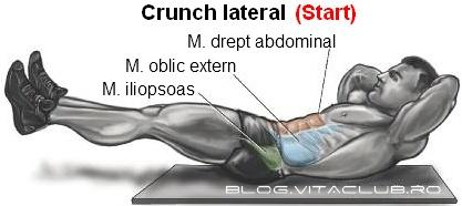 exerciti pentru abdominali
