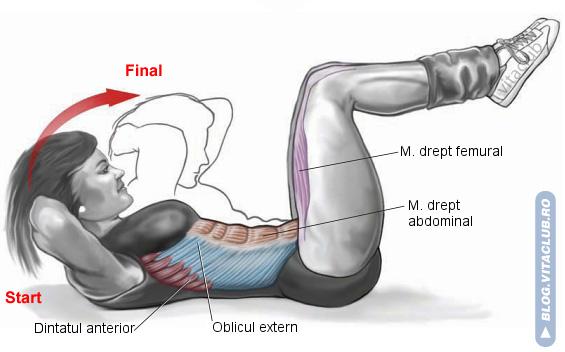 crunch-ul e un exercitiu pentru abdomenul superior