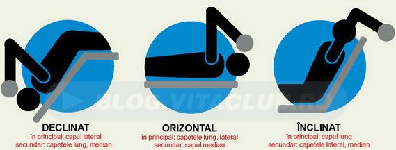pozitia bratelor in timpul extensiilor din culcat pentru triceps